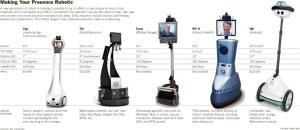 Telepresence_Robots_NYTimes